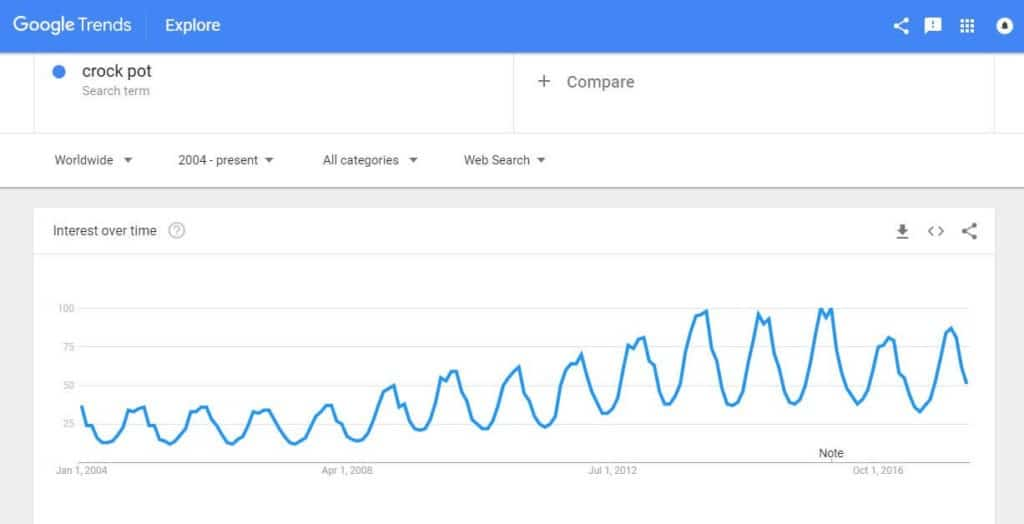 Crock pots search volumes
